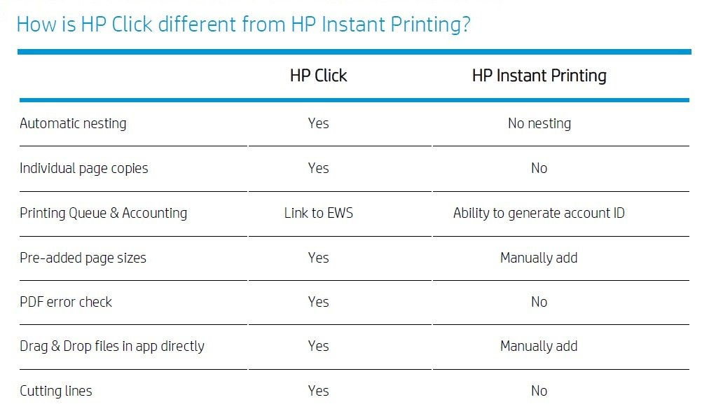 HP Click compare with HP instant Printing