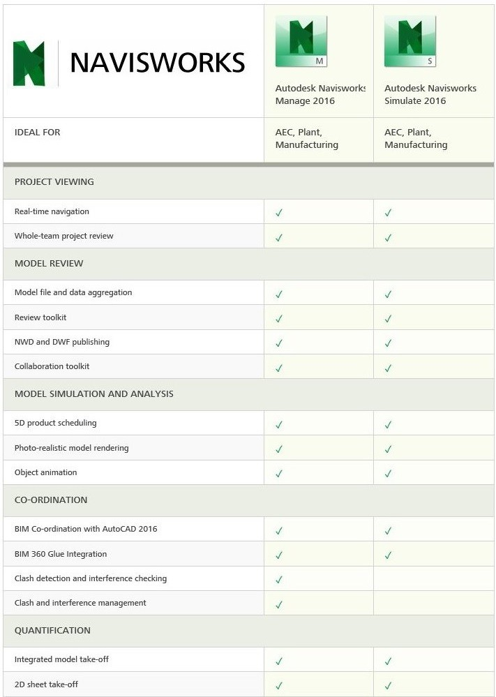 Autodesk Navisworks comparison of features