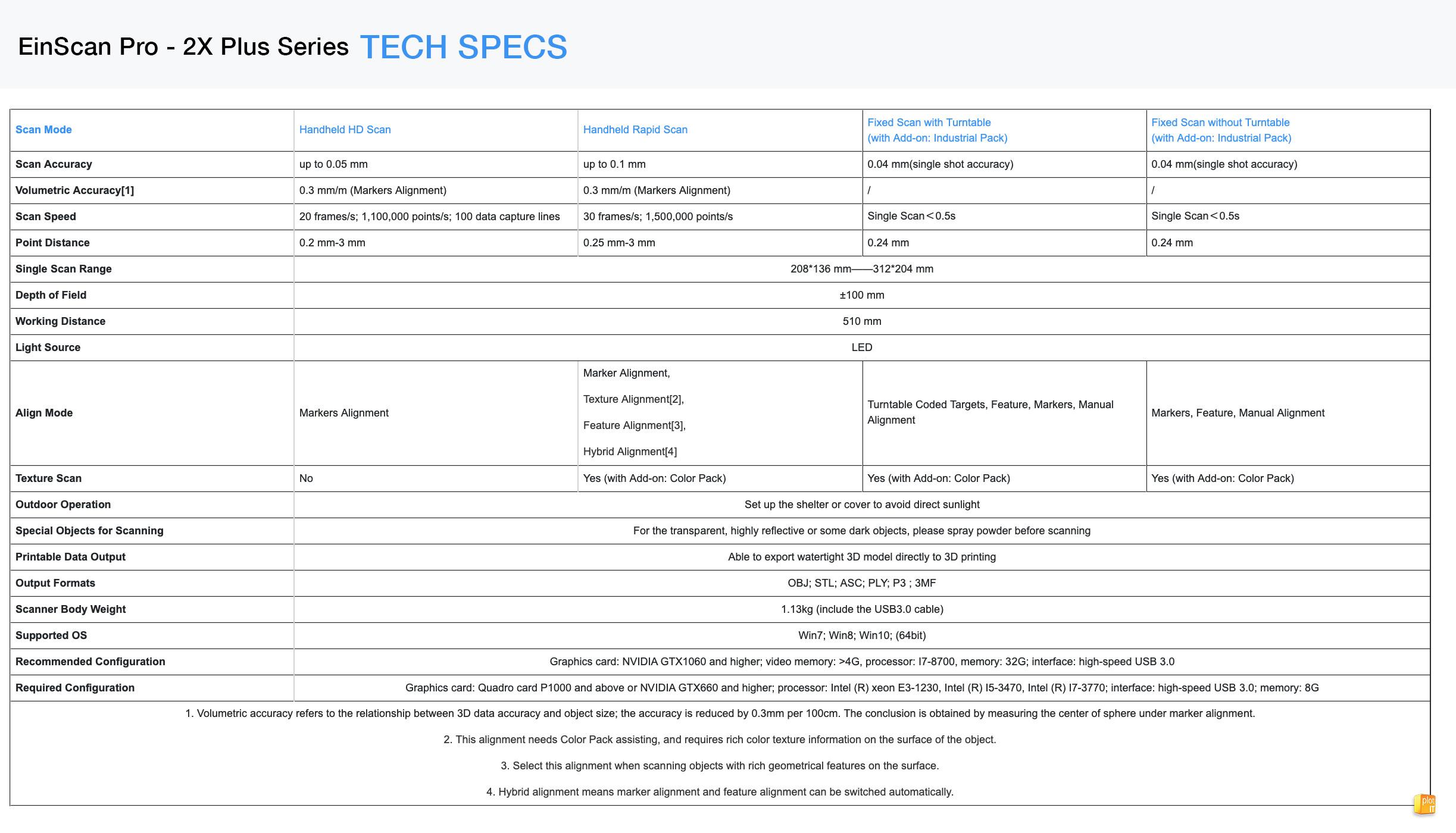 EinScan Pro - 2X Plus Series TECH SPECS