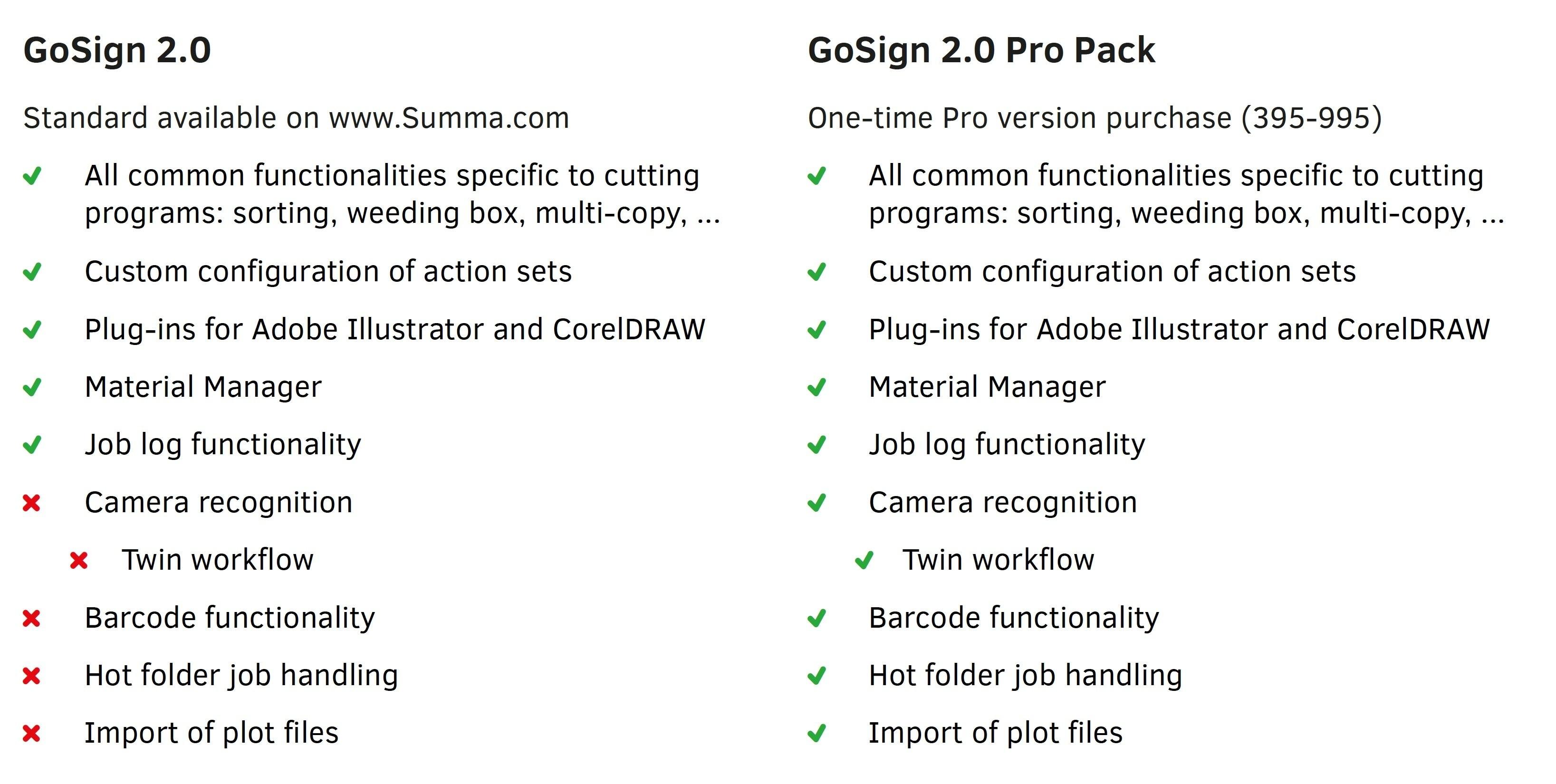 GO SIGN PRO comparison table