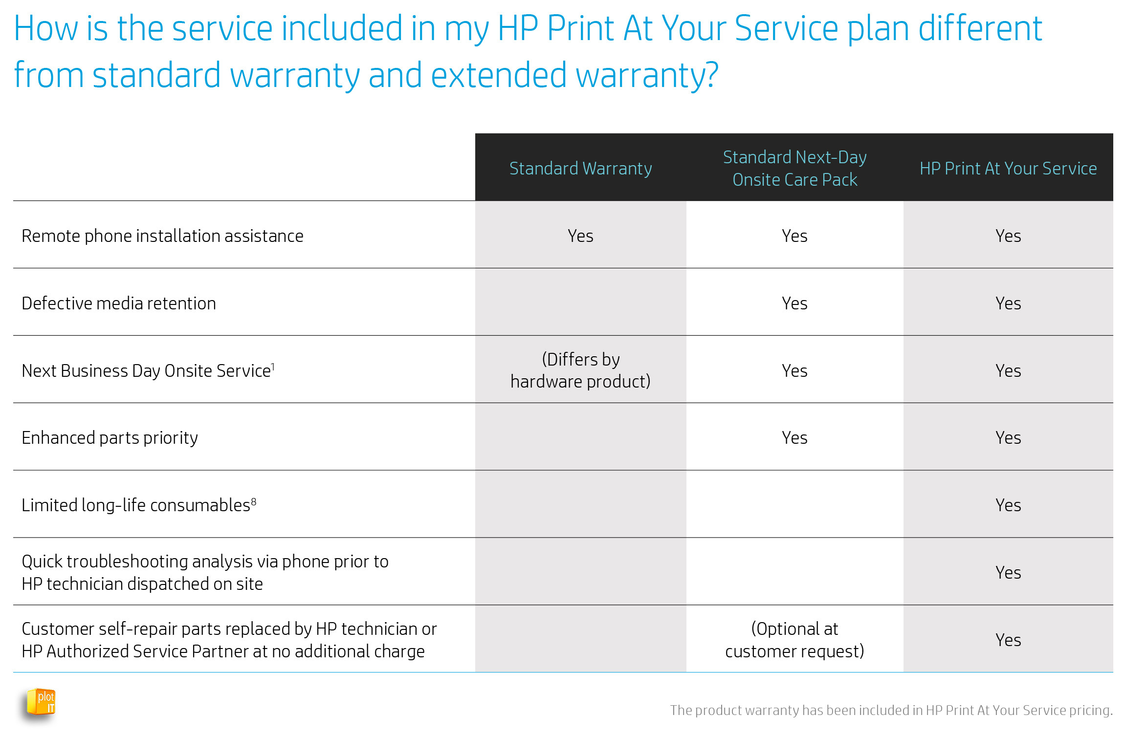 HP_PRINT @ YOUR SERVICE_SERVICE PLAN_PLOT-IT