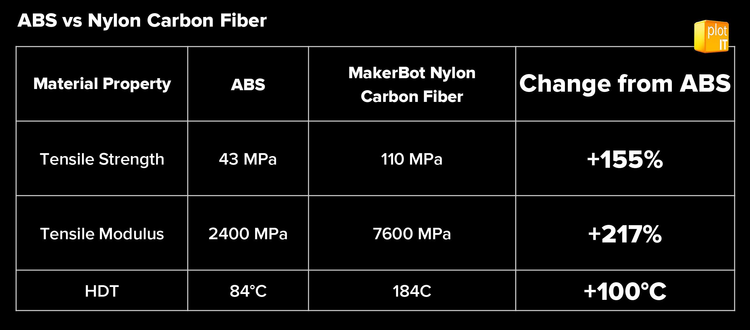 MAKERBOT_CF EDITION_ABS vs CARBON FIBER FILAMENT
