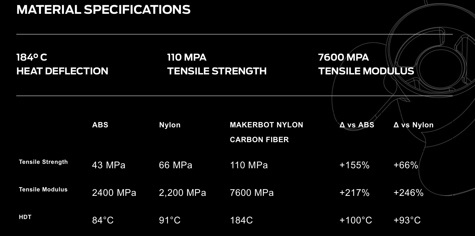 MAKERBOT_CF EDITION_MATERIAL SPECIFICATIONS