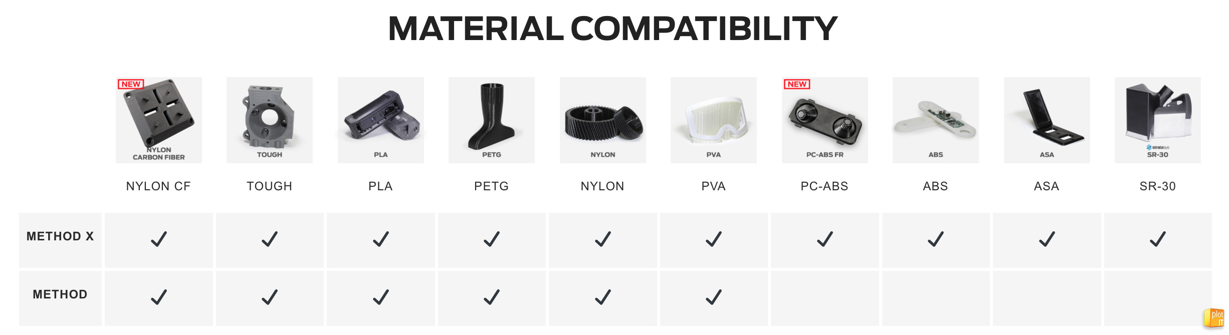 Method material compatibility