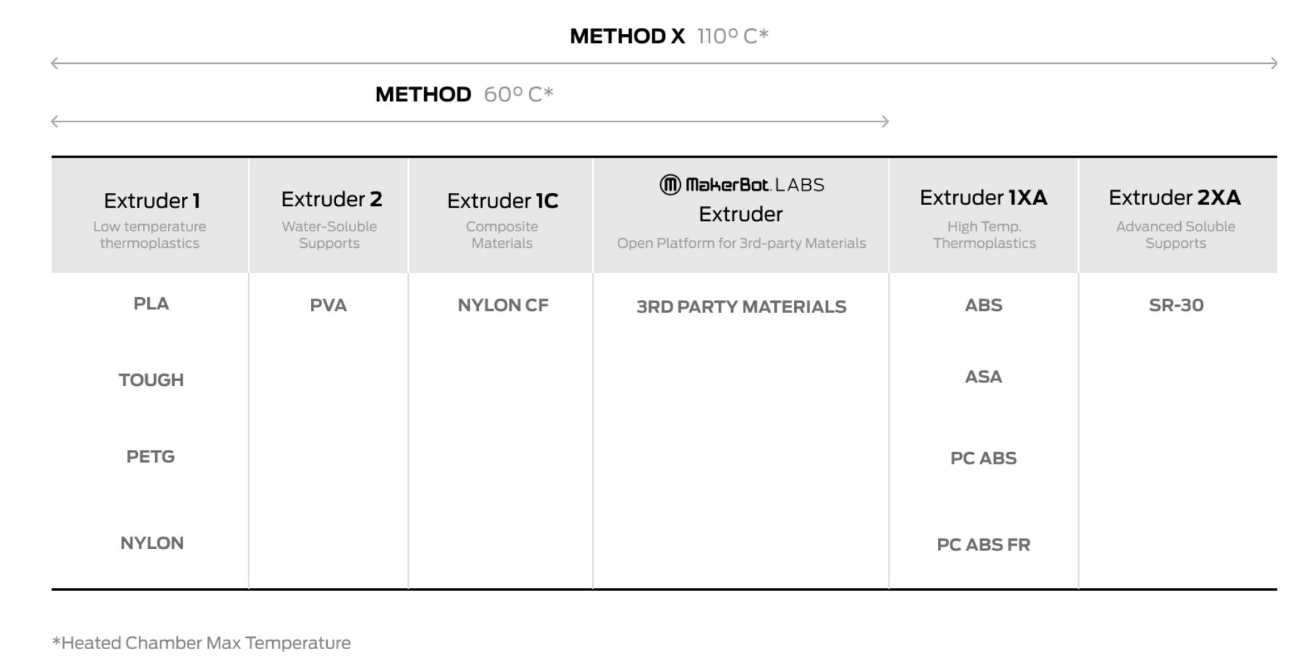 Method x materials comparison