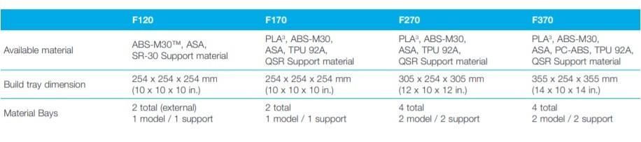 StrataSYS F123 3D Printer Materials table